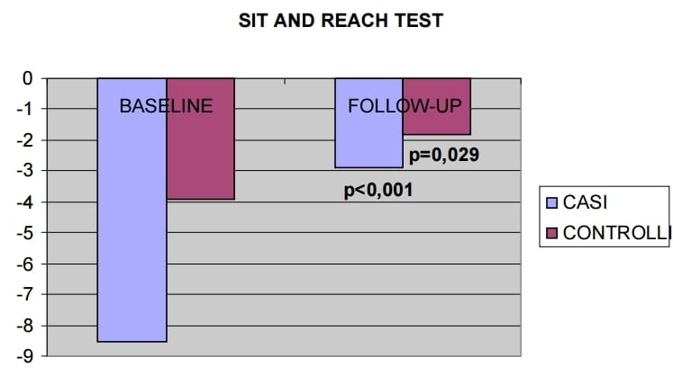 Grafico Sit And reach